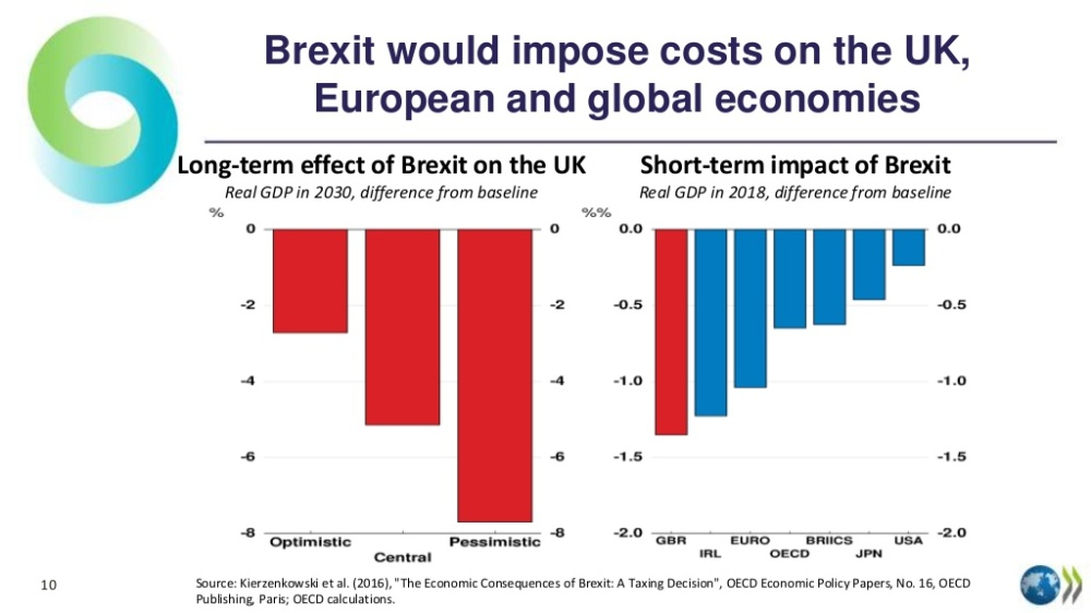 brexit-oecd-economic-outlook-june-2016-policymakers-act-now-to-keep-promises-11-1024